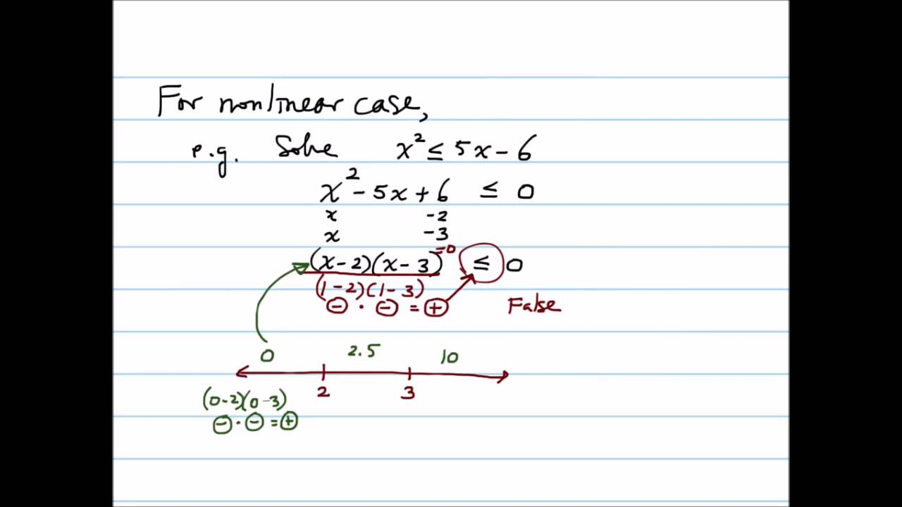 Solving linear and non-linear inequalities and modeling with ...