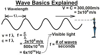 Astronomy - Ch. 5: Light & E&M Radiation (3 of 30) Important Basics Of Waves