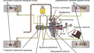 видео Назначение и типы тормозных систем автомобиля.