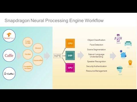 Snapdragon Neural Processing Engine SDK for Artificial Intelligence Development