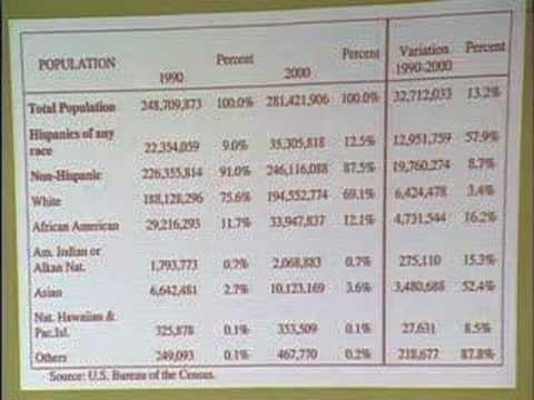 Presentationon Latino Population Growth