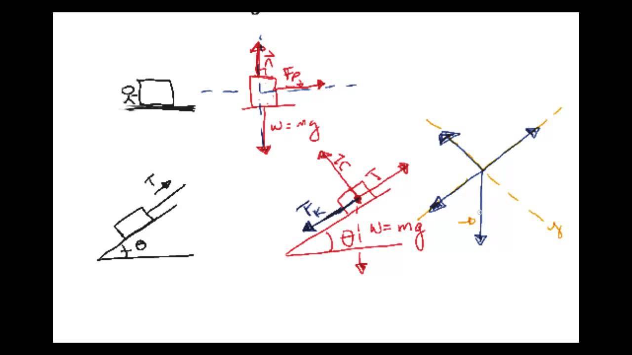 Physics  Physics I