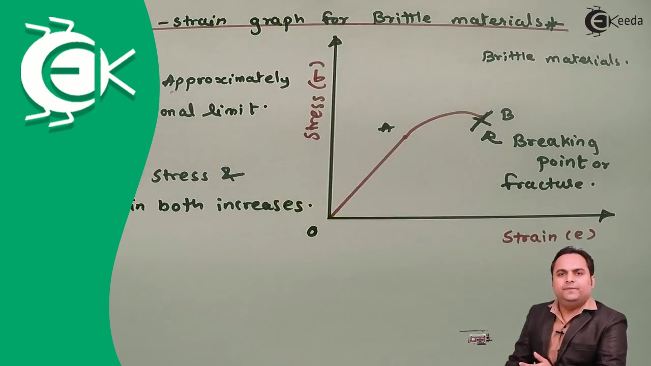 stress vs  strain diagram for brittle materials
