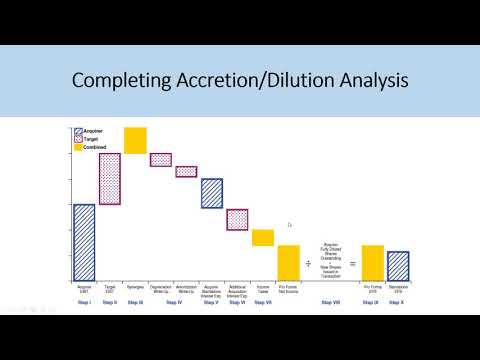Accretion/Dilution Analysis Examples - IB Interview Question