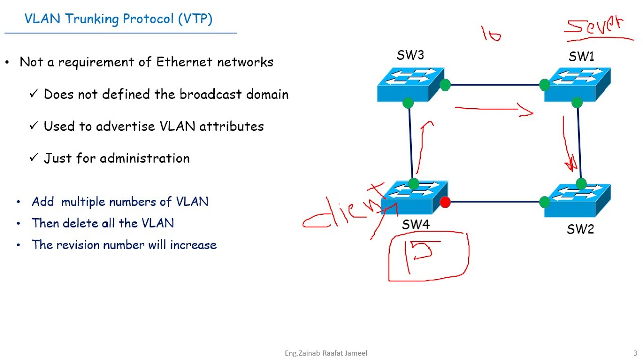 Virtual trunk protocol diagram wiring diagram switching 4 1 vlan trunking protocol vtp introduction vtp mode tcp ip network layer protocols virtual trunk protocol diagram ccuart Images