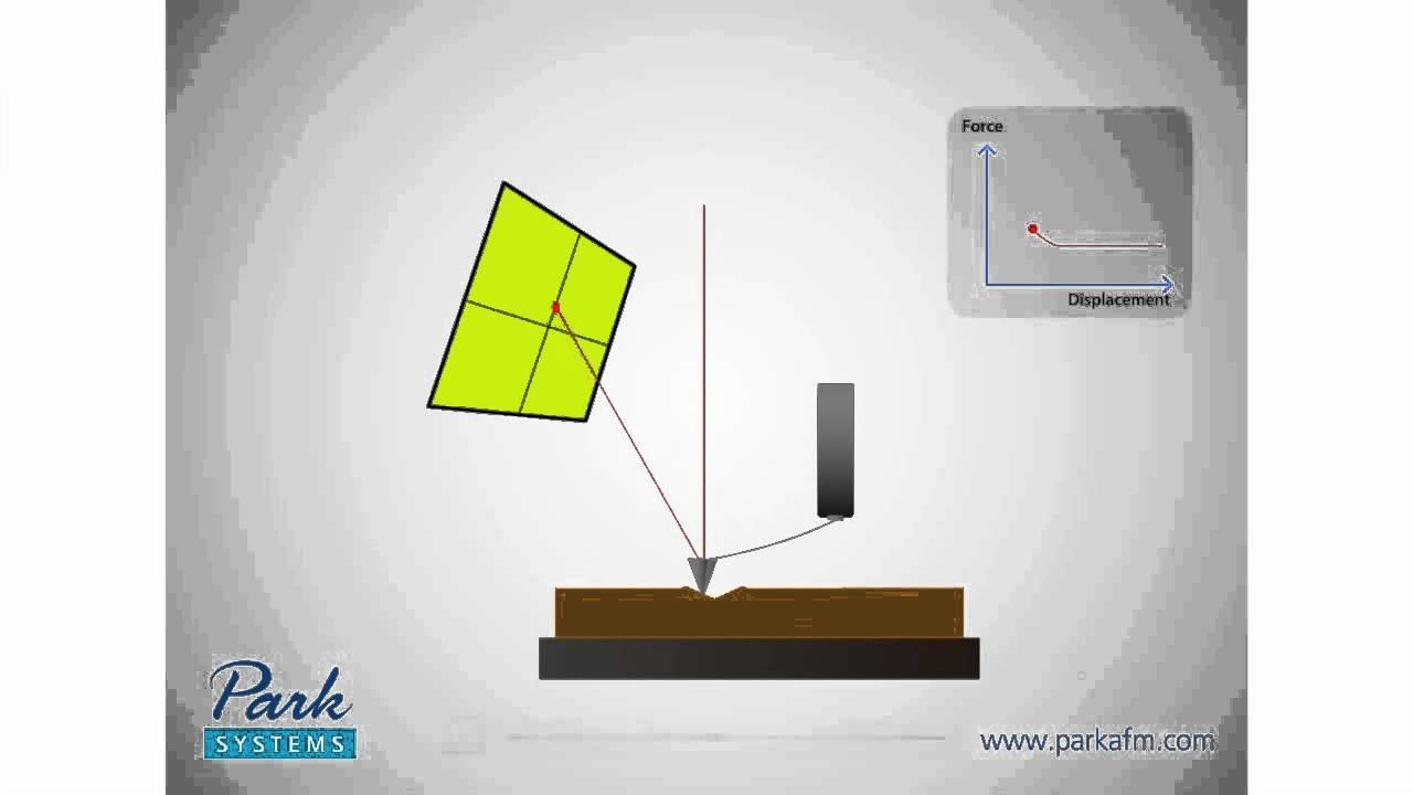 How Afm Works 8-3 Nanoindentation - Youtube-8593