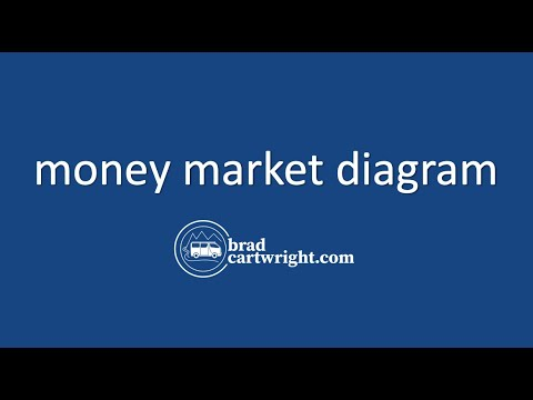 Monertary Policy Series: The Money Market Diagram