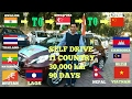 11 country 30,000 km 90 days By Road