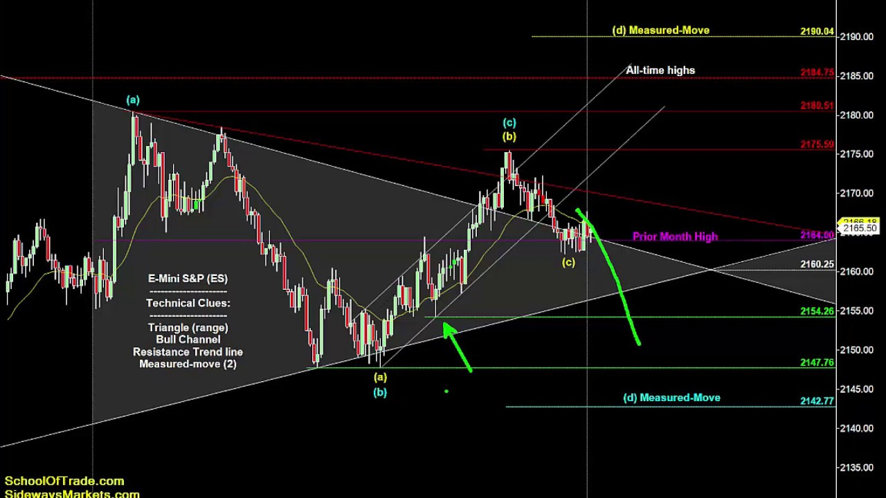 Trading Strategies for the (6E) Euro Futures - Traders Log