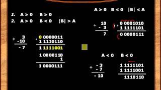 Урок №14. Сложение дополнительных кодов