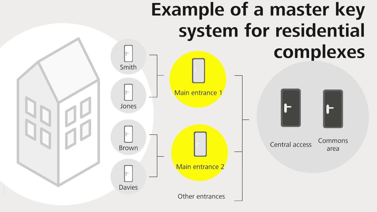 Master key systems | EVVA Sicherheitstechnologie GmbH