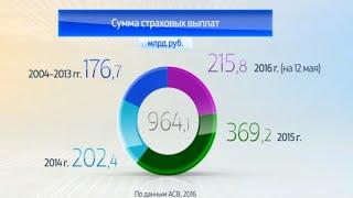 Россия в цифрах. Система страхования вкладов(Россия в цифрах. Система страхования вкладов. Графика компании