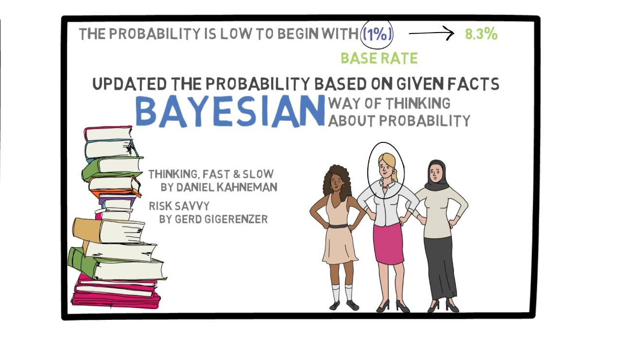 Lecture 12: Bayes' Rule: False Positive Paradox and Cancer Screening