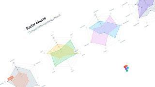 Dashboard charts kit. Figma library