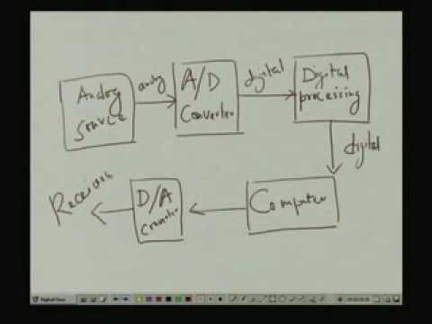 Lecture 1 Introduction To Digital Systems Design Youtube