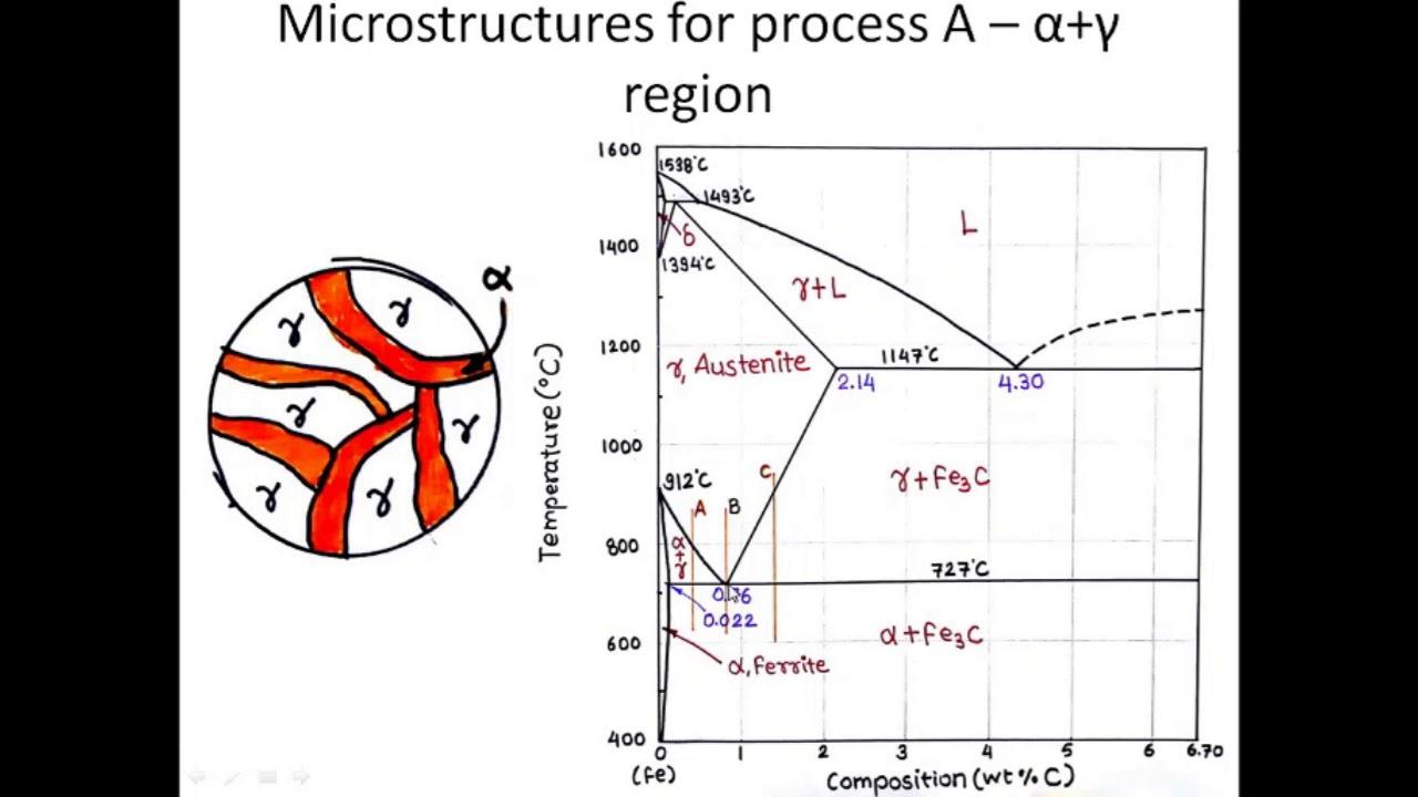 Lecture 18 Iron Iron Carbide Diagram