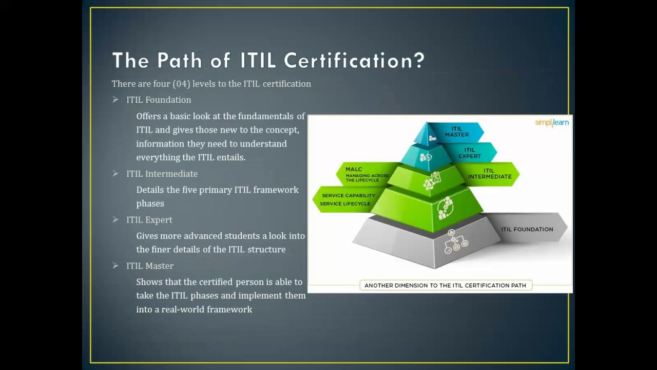 Why we need itil certification in urdu part 1 youtube why we need itil certification in urdu part 1 1betcityfo Gallery