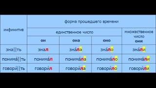 Русский язык. 14 урок. Прошедшее время глагола.