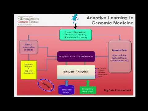 GM4: MD Anderson Genomic Medicine Integration Efforts - Andrew Futreal