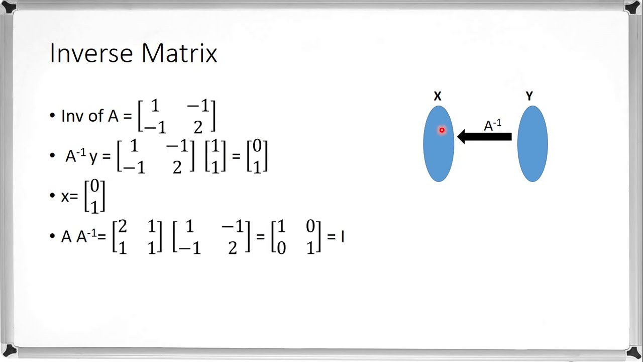 Inverse Matrix Definition Youtube
