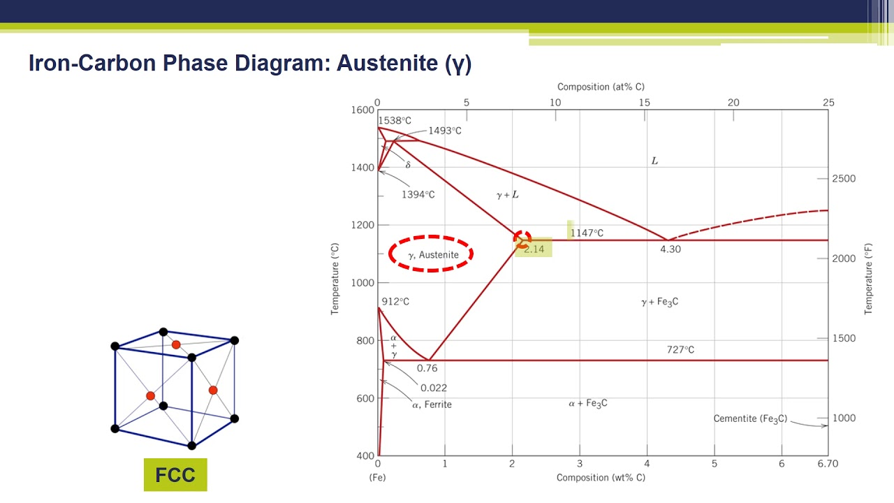 Iron carbon phase diagram youtube iron carbon phase diagram pooptronica Gallery