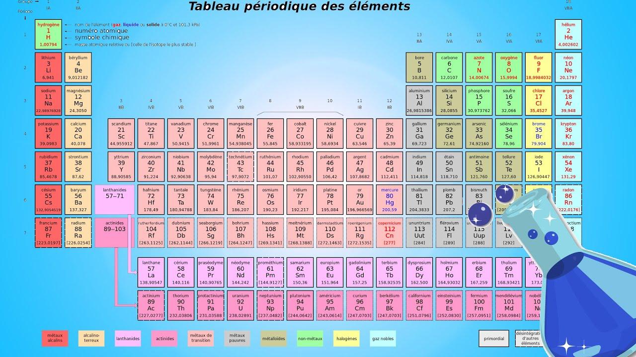 Apprendre le tableau p riodique rapidement youtube for Tableau periodique