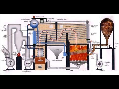 Water tube boiler operation - YouTube