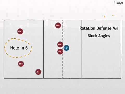 Rotation Defense Youtube