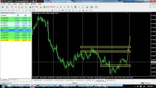 Analisa Mingguan Forex Major  Tanggal 27 Nov - 1 Des