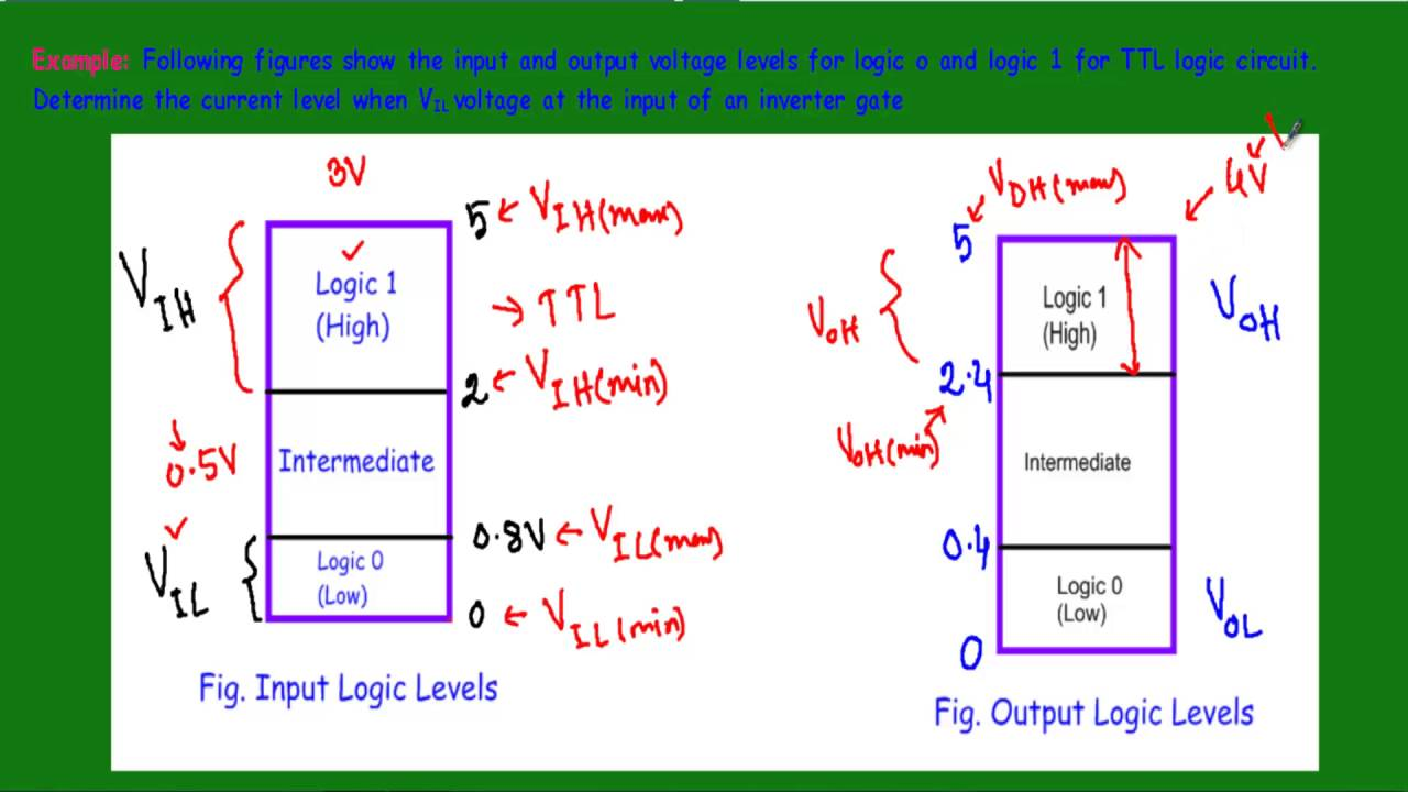 small resolution of voltage and current parameters of digital logic families