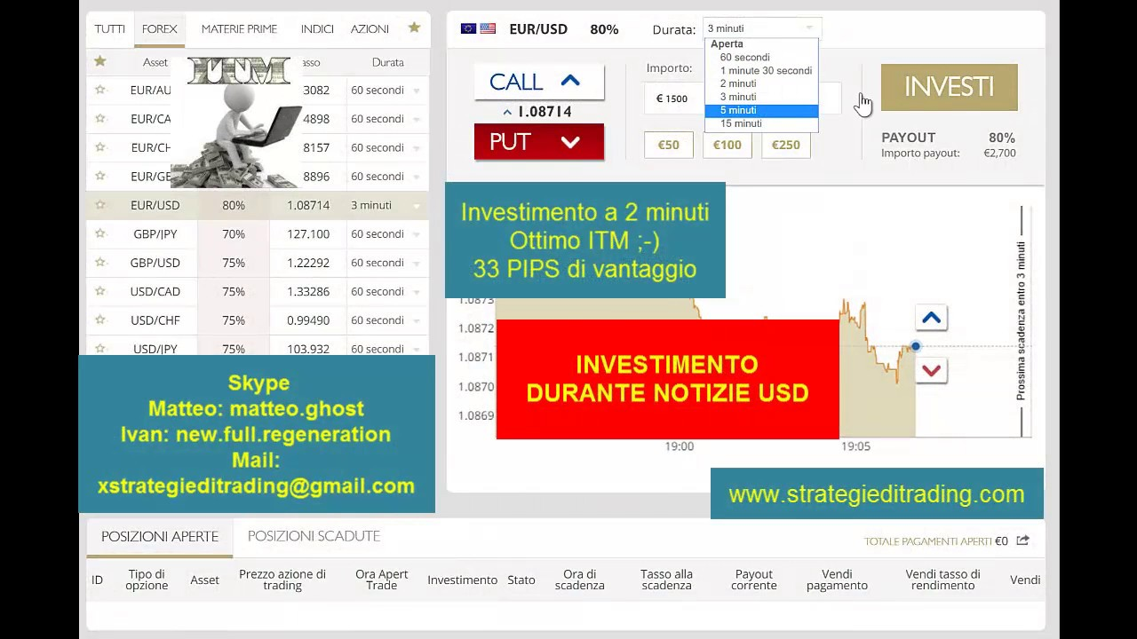 Come eliminarsi da 24option com
