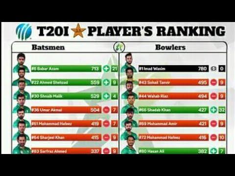 Pakistani top batsman in ICC t20 rankings 2017 | Pakistani top bowlers in ICC t20 Ranking 2017