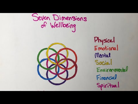 Seven Dimensions of Wellbeing, Introduction