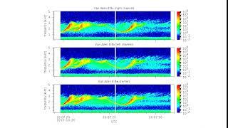 Chorus Waves Recorded by NASA's Van Allen Probes