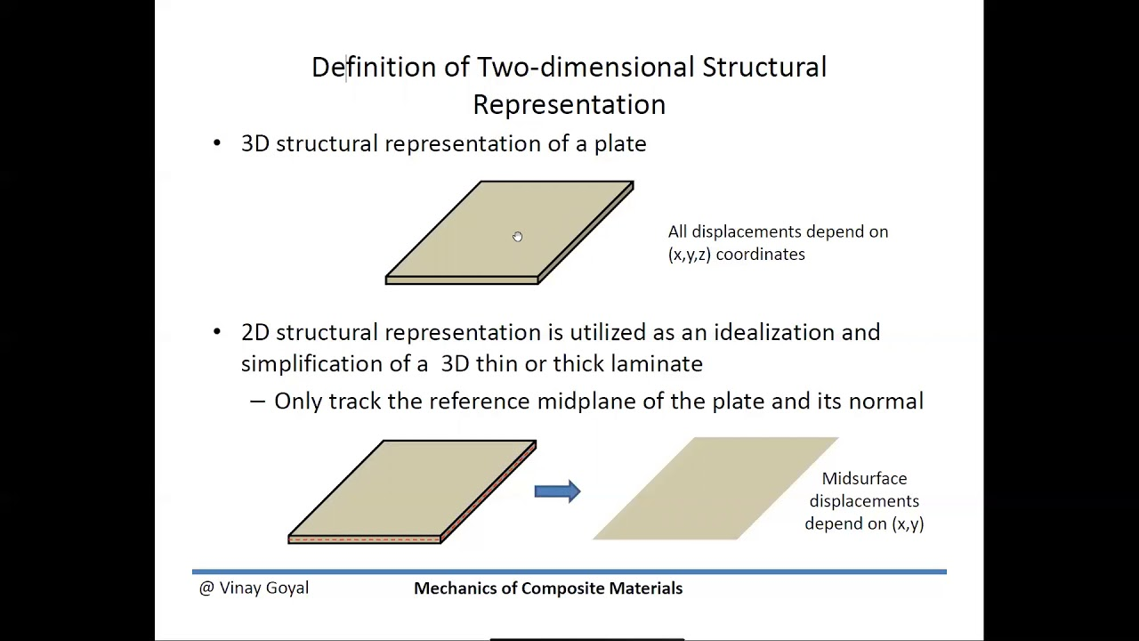 Mechanics Of Composite Materials Classical Laminated Plate Theory Youtube