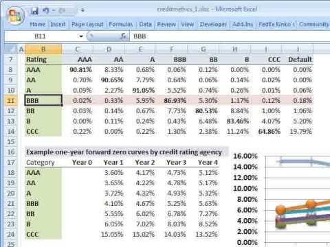 FRM: CreditMetrics - Part 1