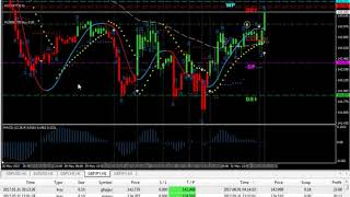 Best forex Trading system  Accuracy 76-85%