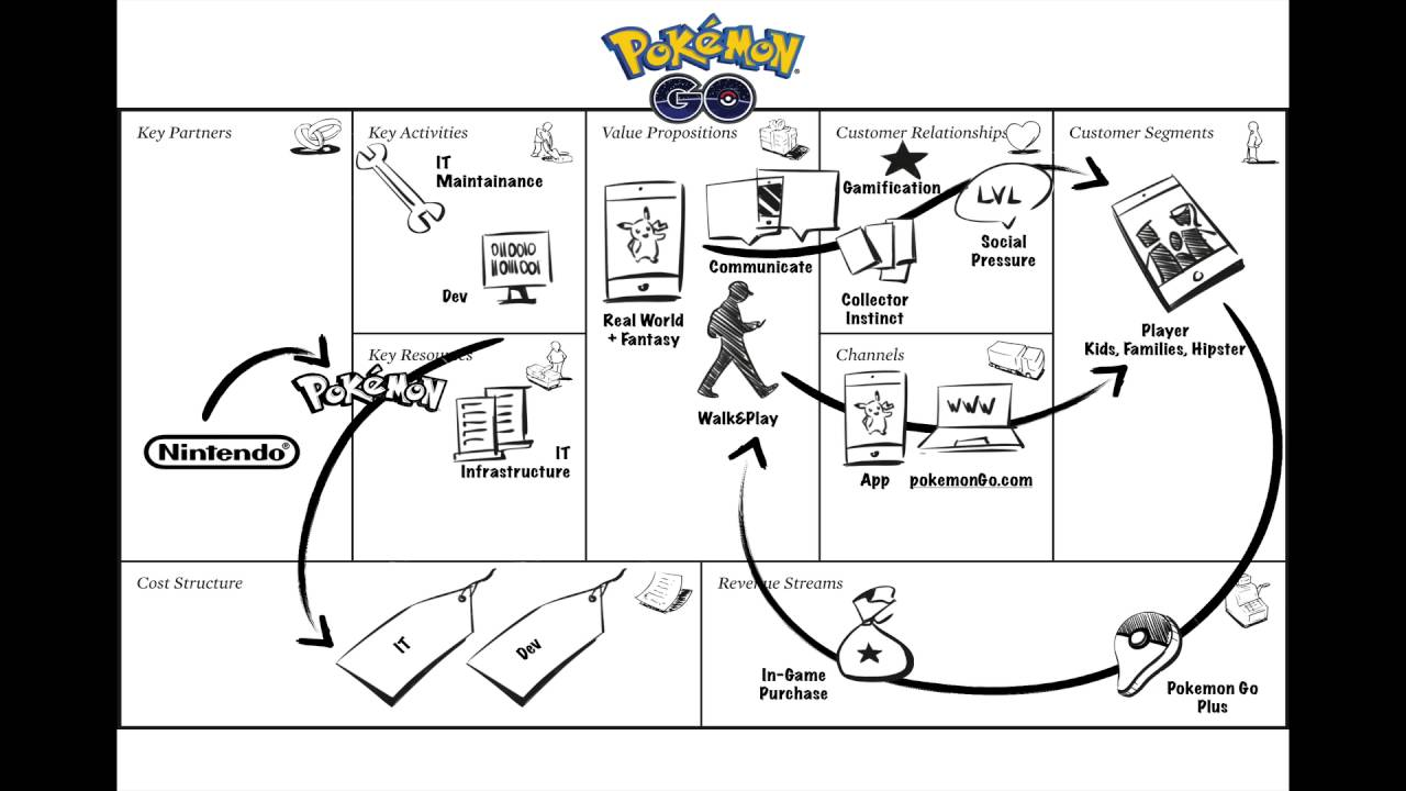Pokemon Go Business Model Canvas Case Study Youtube