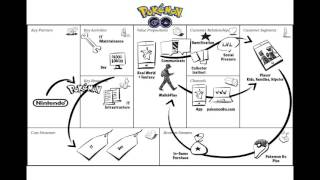 Pokemon Go - Business Model Canvas Case Study