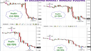 Over 700 pips today on the Euro Pairs by Decoding the Market Makers Volume