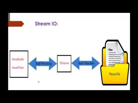 C# Beginner to advanced - Lesson 60 - Stream reader and stream writer (System.IO)