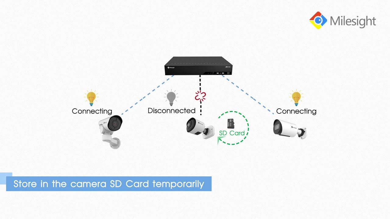 Milesight Reliable ANR Function for NVR