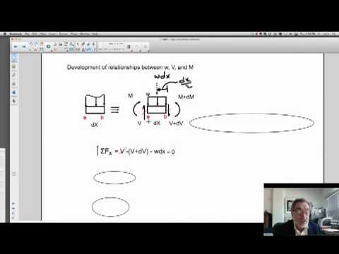 shear force sign convention. shear force and moment sign convention + equations