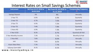 Interest Rates on Small Savings Schemes ! New Rates on Small Savings Schemes !