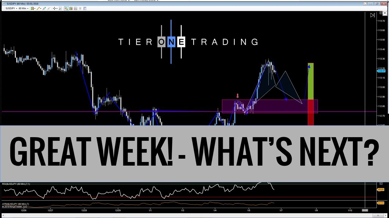 Forex trades for next week