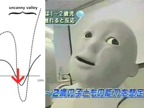 The Uncanny Valley - YouTube