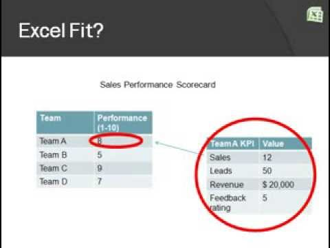 Excel For Scorecards SLAs And KPIs YouTube - Sla dashboard excel template