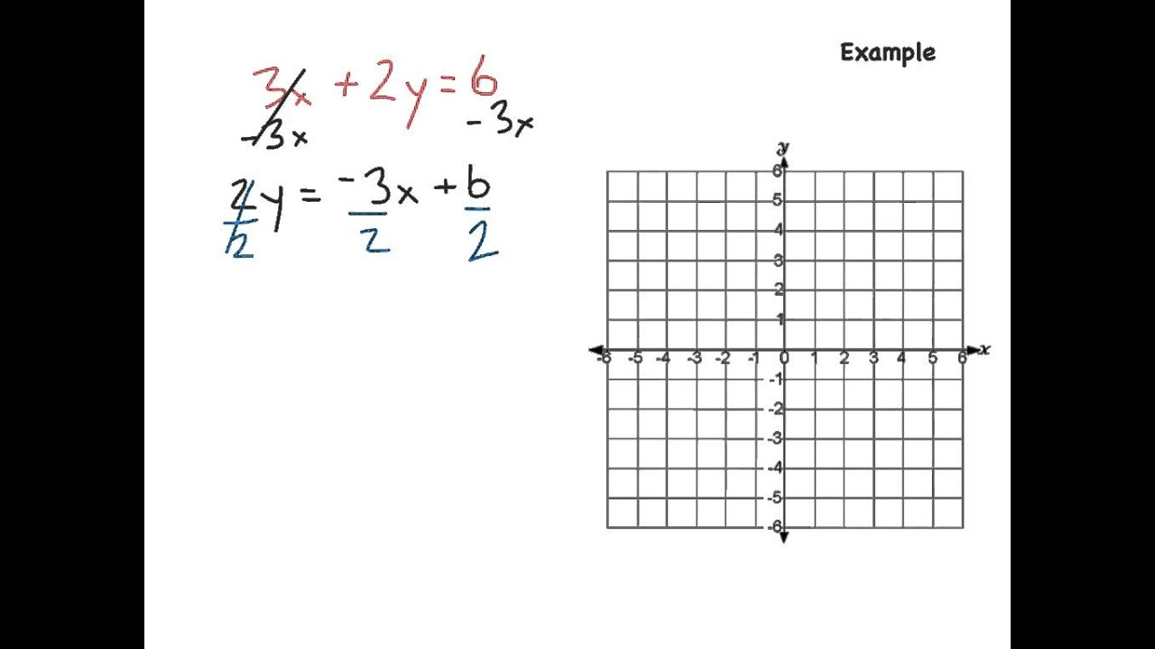 Lesson 4 1 Graphing Equations In Slope Intercept Form Answers
