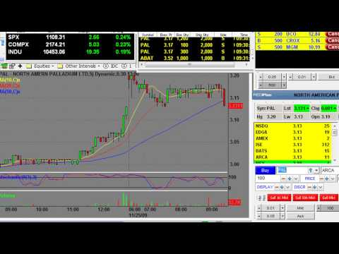Day Trading Light Volume in Holiday Stock Market Nov 25