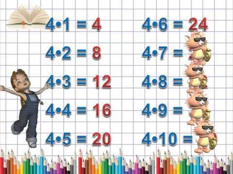 Картинки по запросу таблиця множення на 2